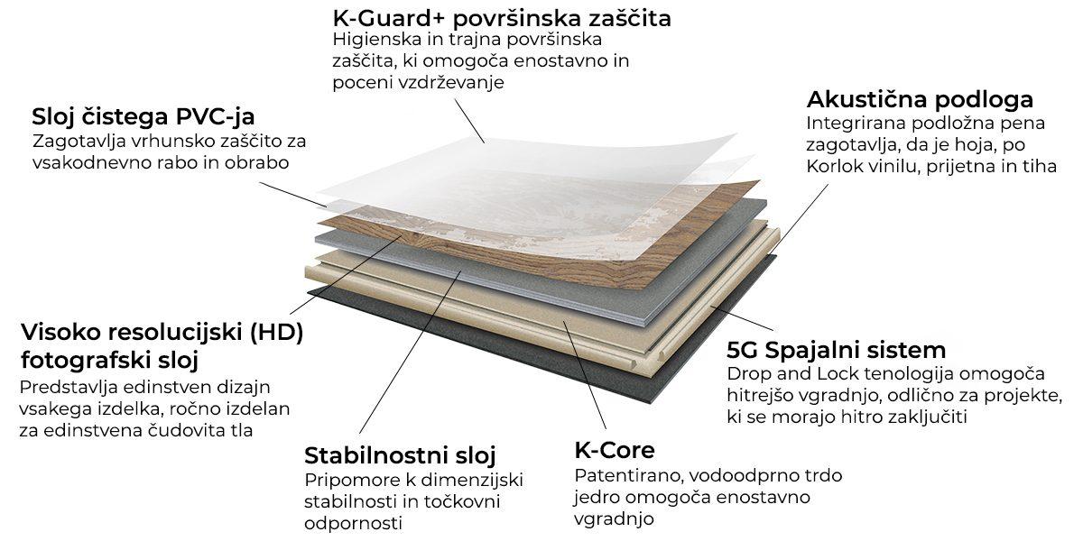 prerez-Korlok-EPC-klik-vinil